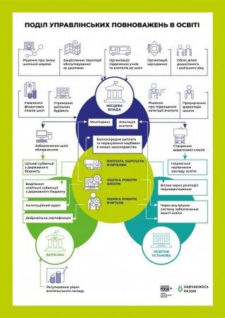 Поділ управлінських повноважень в освіті