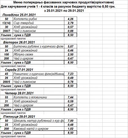 Харчування учнів закладів загальної середньої освіти м. Кременчука (25.01.21 - 29.01.21)
